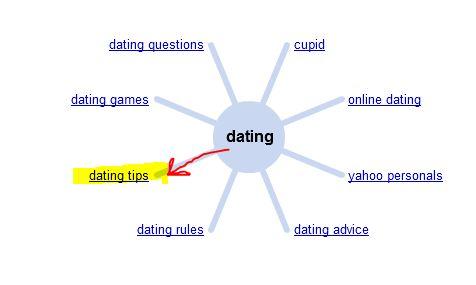 Google Wonder Wheel Suggested Keywords