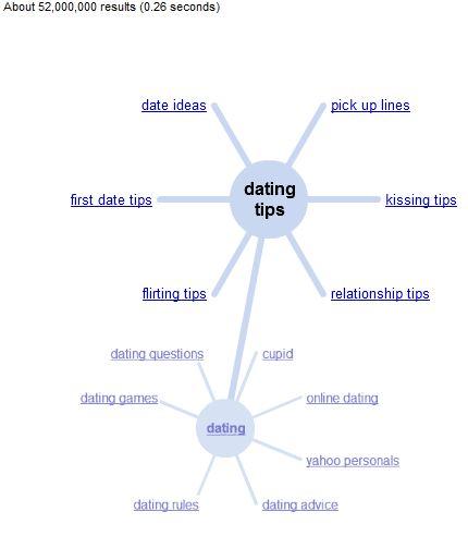 Google wonder wheel picture of sub keywords